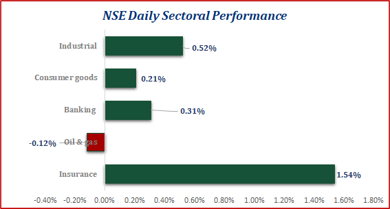 Local Equities Rebounds...Investors Gained N259.45bn