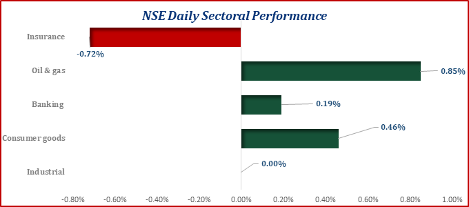 Nigerian Equities Market Closed Positive...ASI Up by 8bps