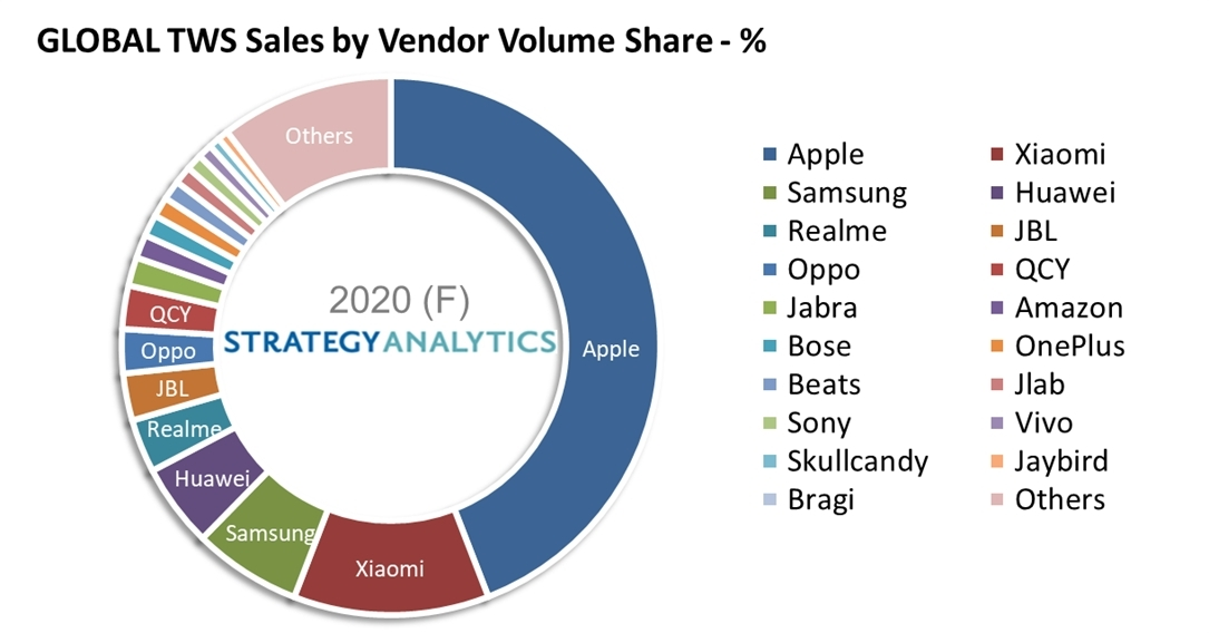 True Wireless Stereo Headset Sales Surge 90% in 2020 as Chinese Vendors Surge Brandspurng