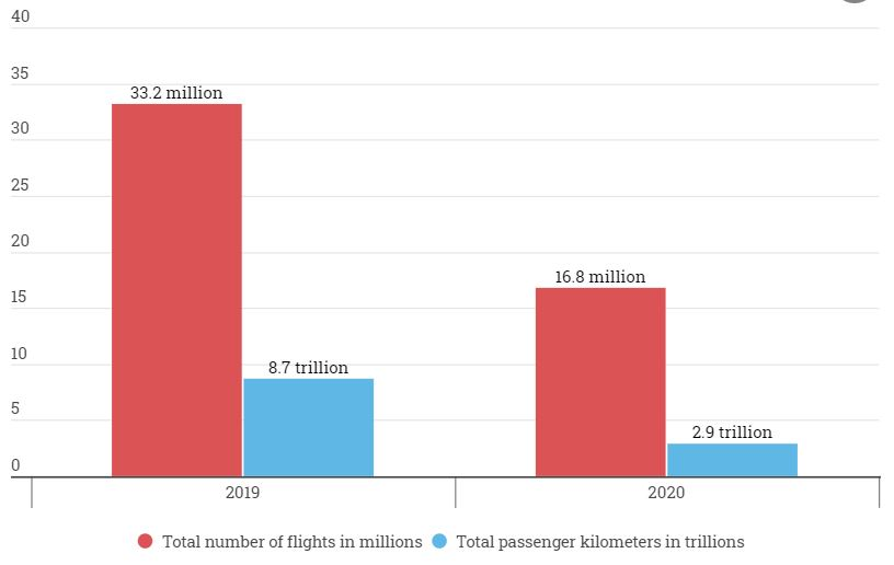 Airlines operated 97% fewer flights in 2020 than in 2019 and passenger traffic growth fell 67% Brandspurng