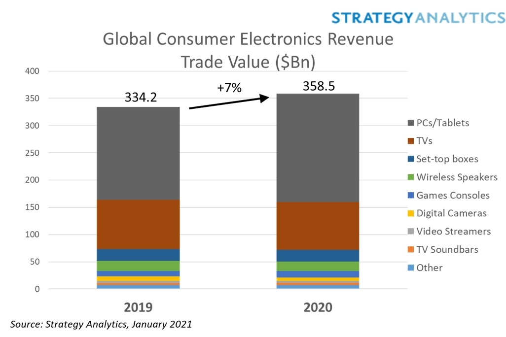 Despite Pandemic, Global Consumer Electronics Revenues Rose 7% in 2020 Brandspurng