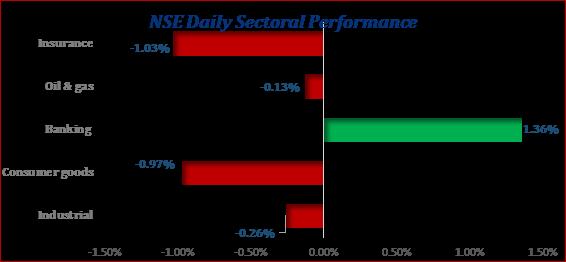 Equities Market Closed The Week on a Bearish Note...Investors Lost N371.99bn this week Brandspurng