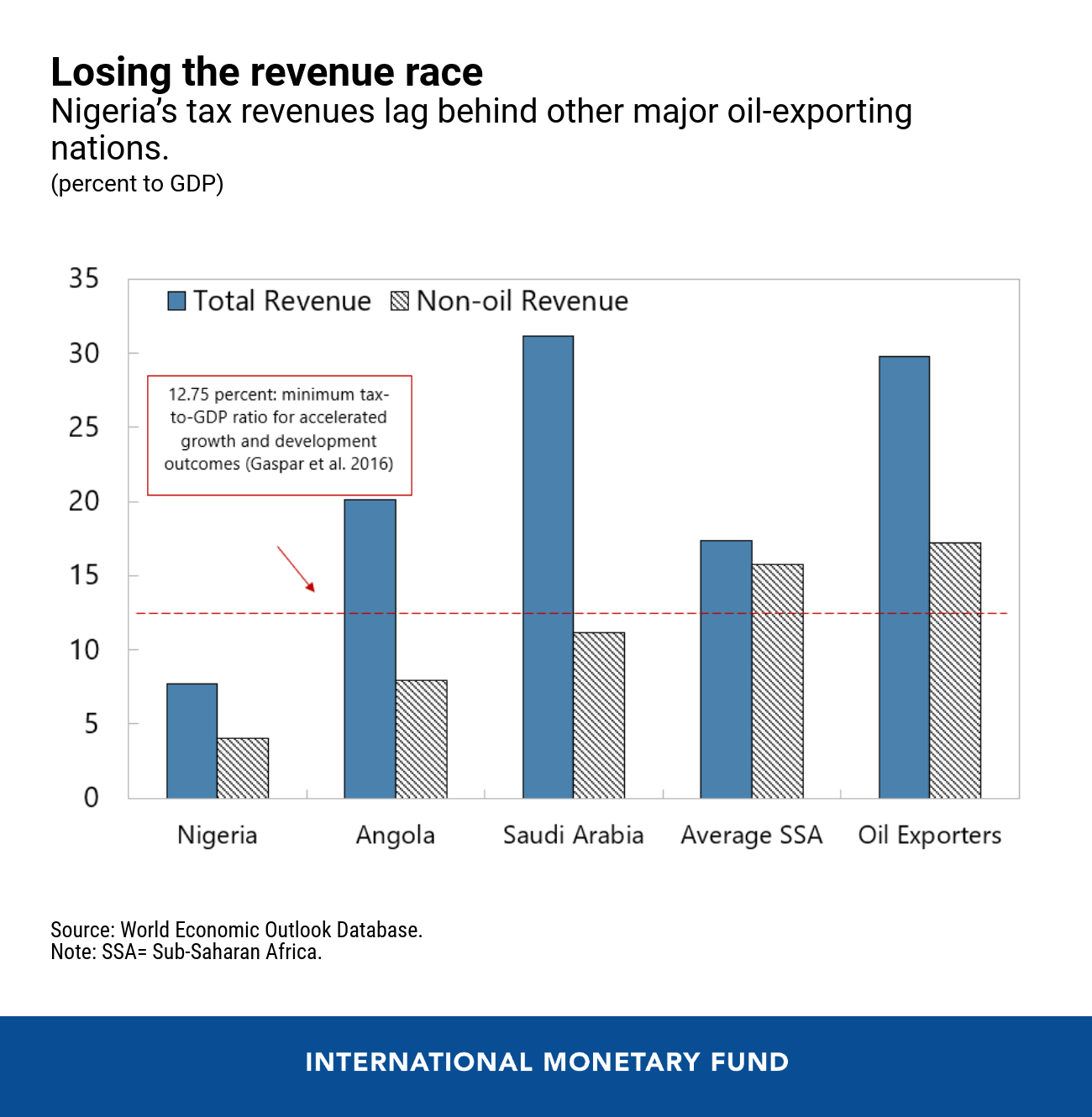 Five Questions About Nigeria's Road to Recovery BRandspurng