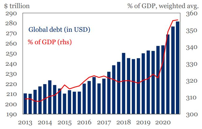 Global Debt Soars to Record High of $281Tn in 2020 Following Robust Pandemic Response Brandspurng