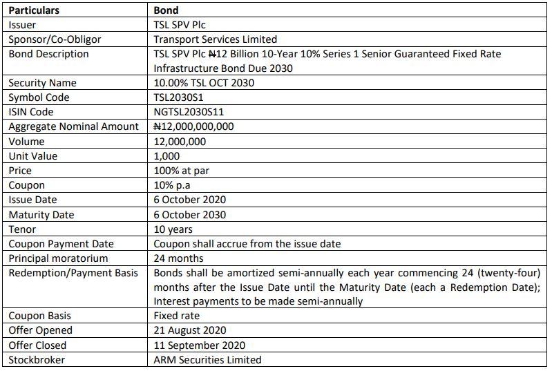 Infrastructure Bond Brandspurng TSL SPV Plc ₦12Bn Bond Listed on NSE
