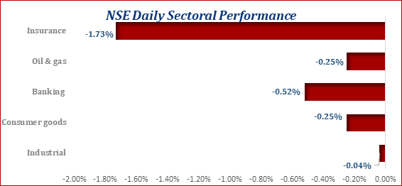Market Contracted in 7 Consecutive Trading Sessions...ASI Lost 0.13% Today Brandspurng