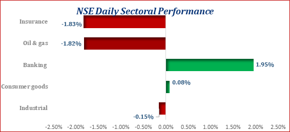 NSE-ASI Closes The Week In Red, Market Declines by 0.06% Brandspurng