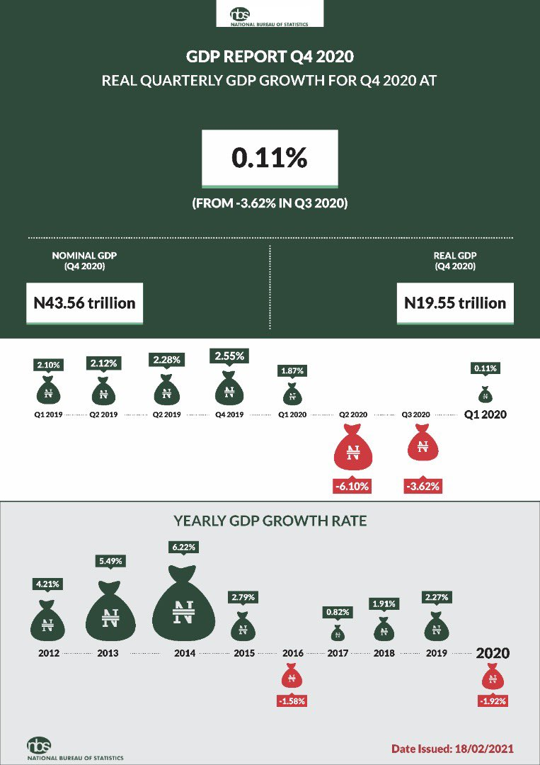 Nigeria Exits Recession, Real GDP Rose by 0.11% in Q4 and -1.92% in FY 2020 Brandspurng