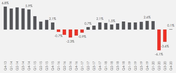 Nigeria creeps out of recession brandspurng Economy expands 0.1% in Q4-2020