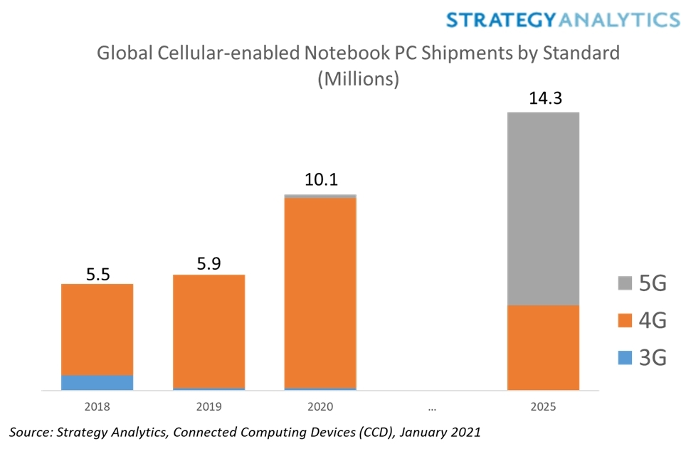 Pandemic Drove Sales of 4G and 5G-Enabled PCs to New Record In 2020 brandspurng