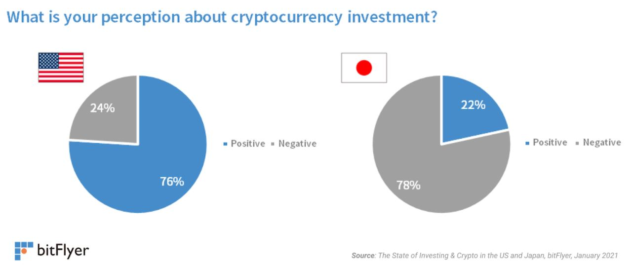 Report Brandspurng Bitcoin Overtakes Gold in the U.S. as the 4th Most Popular Investment Vehicle1