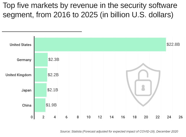 Security Software Revenues to Hit $45.5B in 2021, a 20% Jump in 2 Years Brandspurng