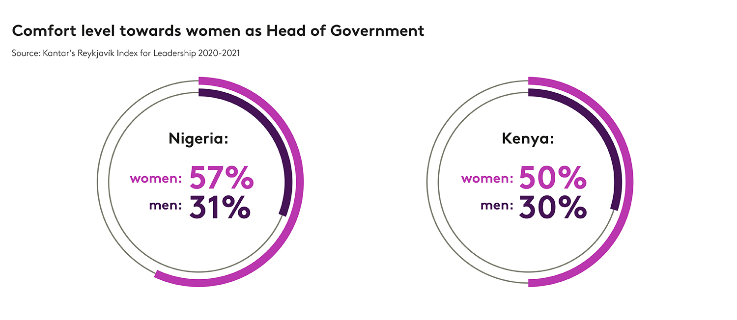 The journey to gender equality in Kenya and Nigeria