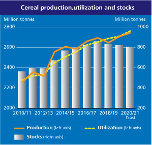 World cereal production forecast raised but stocks now foreseen to fall sharply and trade to exceed earlier predictions Brandspurng