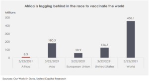 COVID-19 Vaccination Update: How Is SSA Faring? - Brand Spur