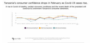 COVID-19 and President's Death Dampen Consumer Confidence In Tanzania