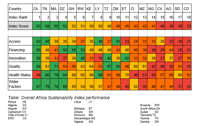 First-Of-Its-Kind Index Measures Health System Sustainability For Nigeria, 17 Other African Countries - Brand Spur