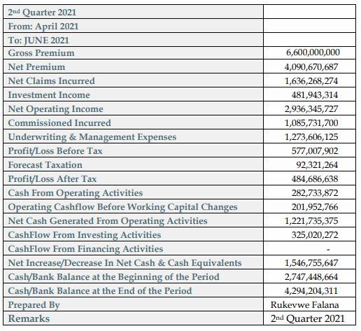 Consolidated Hallmark Insurance Predicts N484.7 Million Profit for Q2 2021