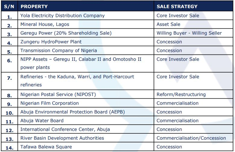FGN Concludes Plans To Privatise Key Assets Brandspurng