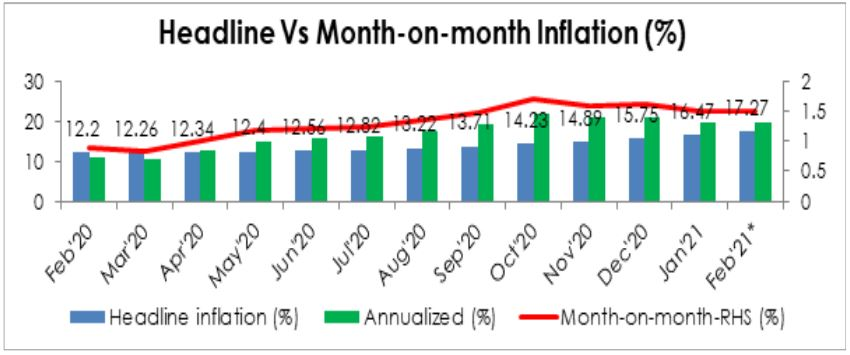 February Headline Inflation May Jump To 17.27% Brandspurng