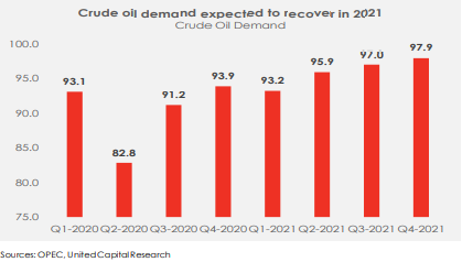 Global Oil Demand To Recover In 2021 - Brand Spur