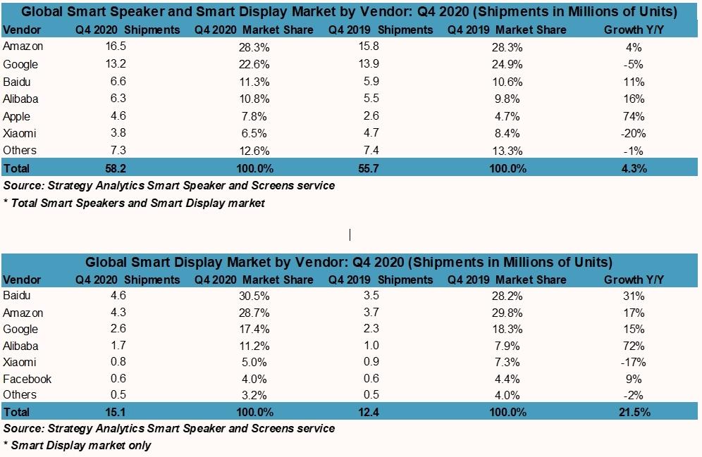 Global Smart Speaker Sales Cross 150 Million Units for 2020 Following Robust Q4 Demand Brandspurng
