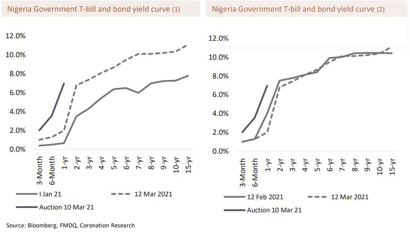 NBS Report: Inflation And Interest Rates-Brand Spur Nigeria