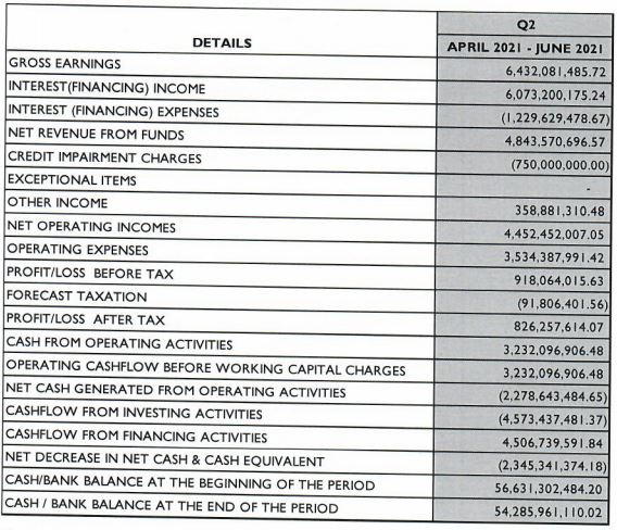 Jaiz Bank Predicts N826 Million Profit After Tax for Q2 2021 Brandspurng