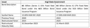 Kogi State Govt Restructures Its Series 1 and 2 Bonds