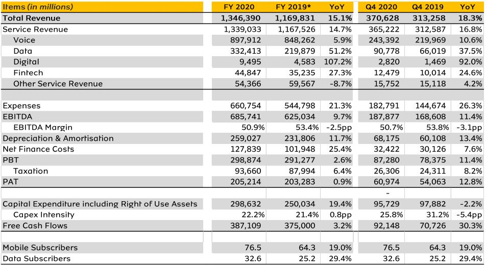 MTN Nigeria Ends 2020 with 76.5 Million Subscribers; Data Revenue Rises by 51.2% to N332.37 Billion