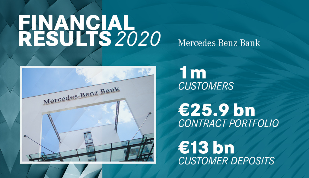 Mercedes-Benz Bank 2020 erfolgreich in schwierigem MarktumfeldMercedes-Benz Bank successful in challenging market environment in 2020