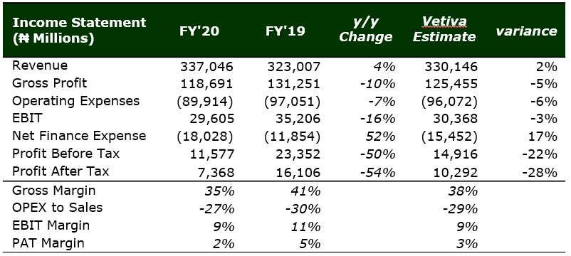 Nigerian Breweries Plc FY'20 - A Good Pace Of Recovery Brandspurng