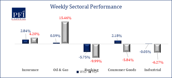 Nigerian Equities Market Recorded 6 Consecutive Weekly Losses 2 -Brand Spur Nigeria