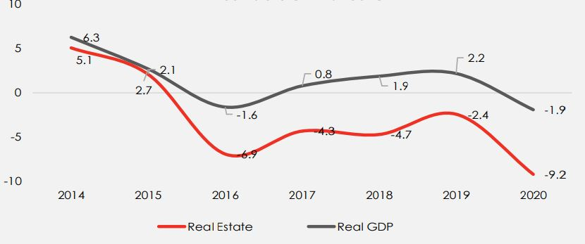 Nigeria's Real Estate Sector Brandspurng Positive Signs But Not Yet Out