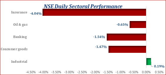 The Bears Maintain a Grip on the Local Equities Market...ASI Down by 1.09% Brandspurng