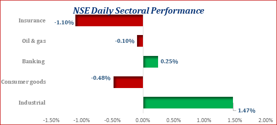 The Local Bourse Opened The Week on a Positive Note...ASI up by 33bps