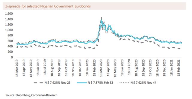 http://www.worldgovernmentbonds.com/bond-historical-data/nigeria/10-years/