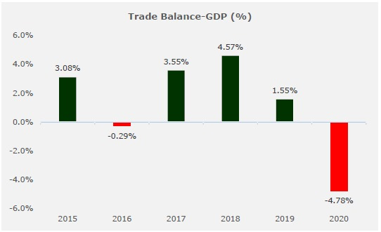 Trade Deficit Expands For The Fifth Time