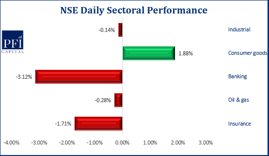 Equities Market Closes on a Positive Note...Inches Up by 0.02%