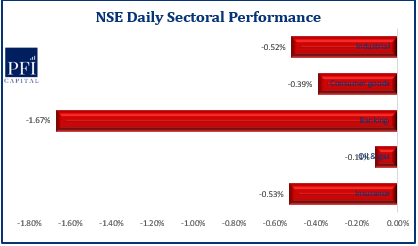 Week Opens Negative on the NSE ASI, Index Down by 0.39%